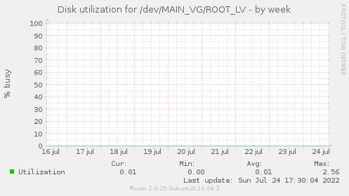 Disk utilization for /dev/MAIN_VG/ROOT_LV