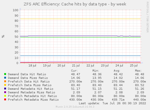 ZFS ARC Efficiency: Cache hits by data type