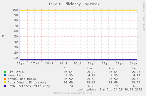 ZFS ARC Efficiency