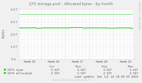 ZFS storage pool - Allocated bytes