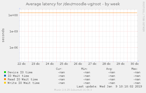 Average latency for /dev/moodle-vg/root