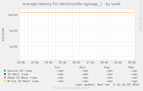 Average latency for /dev/moodle-vg/swap_1