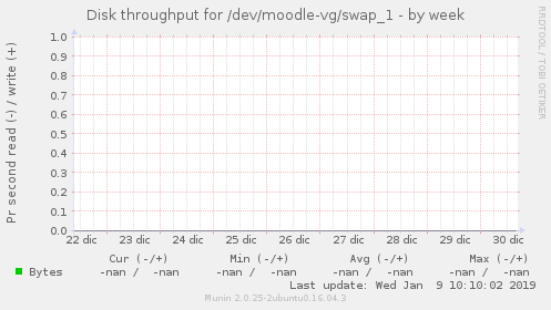 Disk throughput for /dev/moodle-vg/swap_1