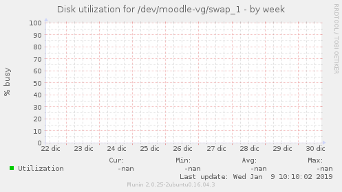 Disk utilization for /dev/moodle-vg/swap_1