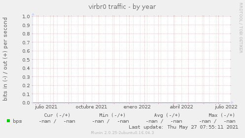 virbr0 traffic