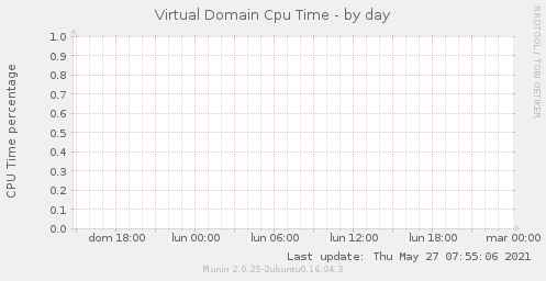 Virtual Domain Cpu Time