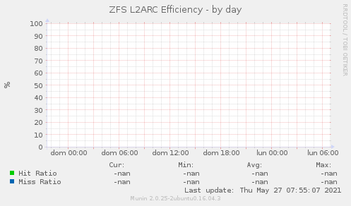 ZFS L2ARC Efficiency